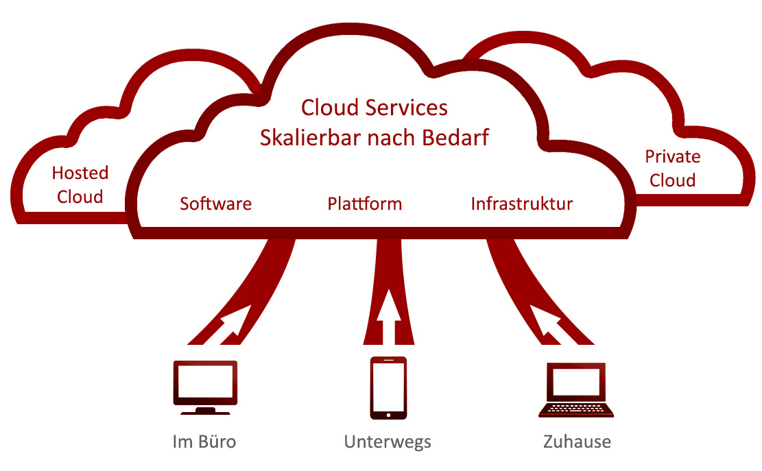 Cloud Services - Hosted - Private Cloud